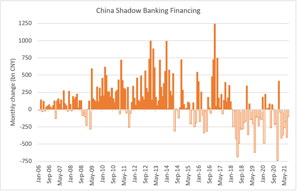 Chart at a Glance: Changes in China Shadow Financing – Firmly Below Zero