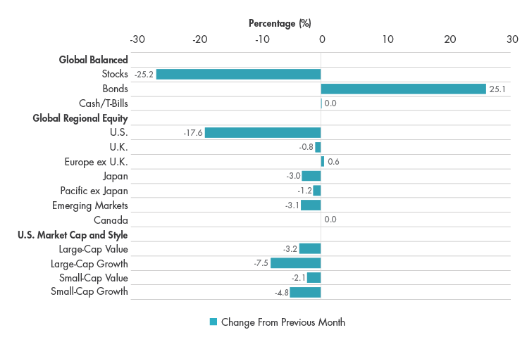 Asset Class Positioning Changes, March 2020 vs. February 2020