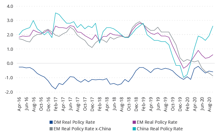 Selected Global Real Policy Rates, %