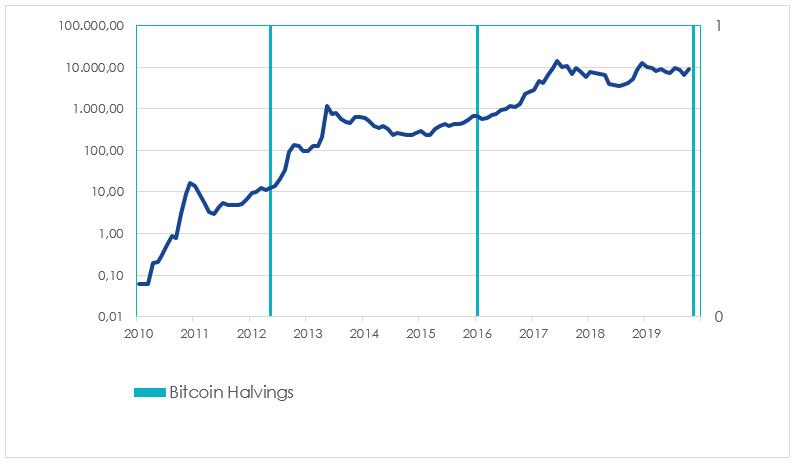 La previsione di Bloomberg su Bitcoin è bullish - The Cryptonomist