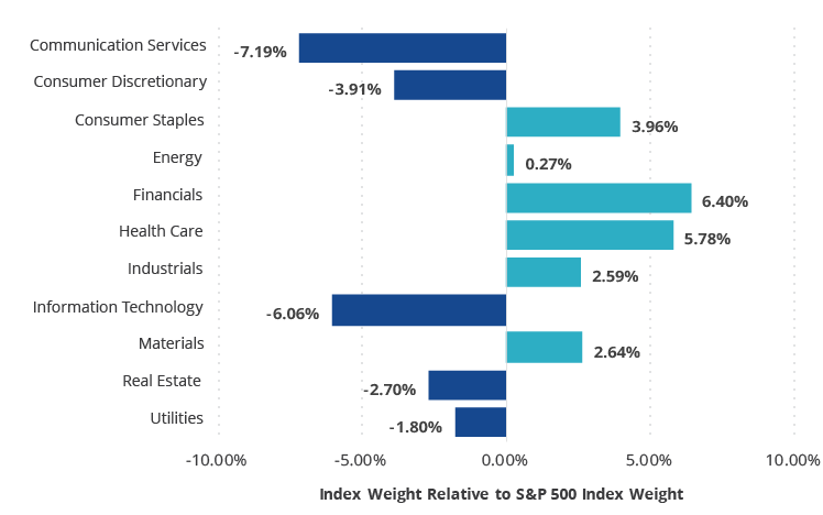 Financials and Health Care Remain Top Overweights in Moat Index