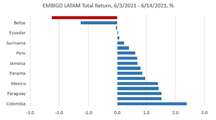 EMBIGD LATAM Total Return since 6/3/2021, %
