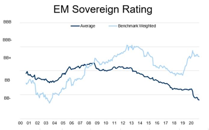 EM Sovereign Rating