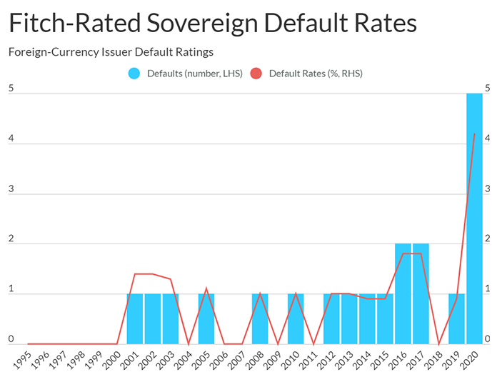 Fitch-Rated Sovereign Default Rates