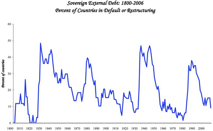 Sovereign External Debt: 1800-2006