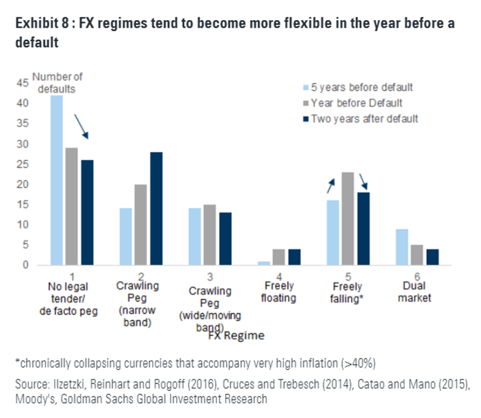 FX regimes tend to become more flexible in the year before a default
