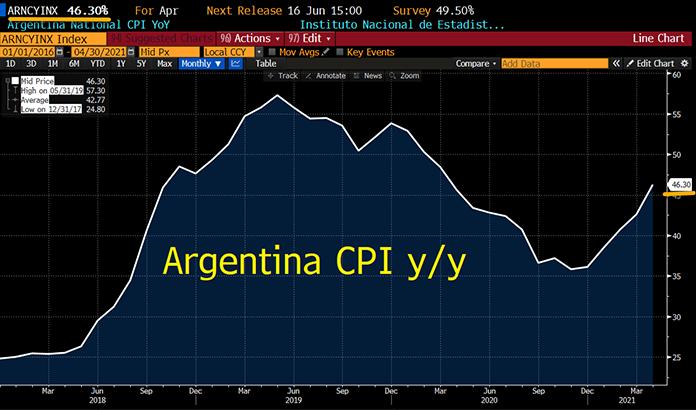 Argentina CPI Yoy