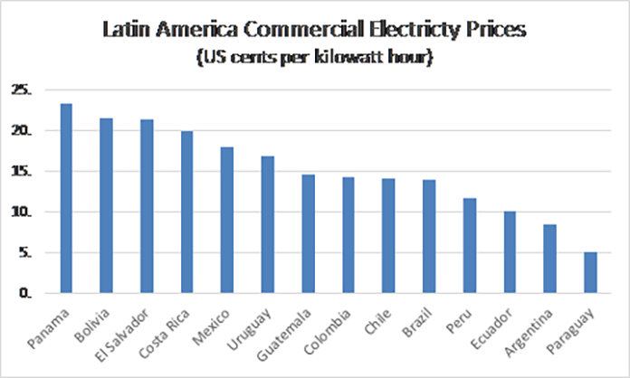 Latin America Commercial Electricity Prices