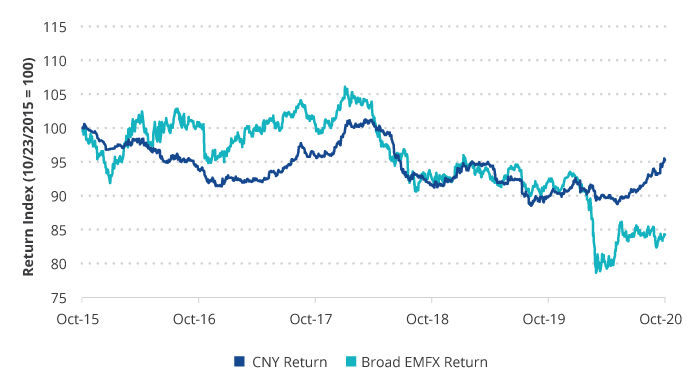 CNY Has Behaved Differently Vs. Broader EMFX