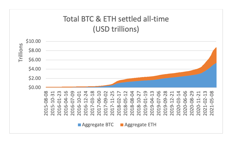 Total BTC and ETF settled all-time (USD trillions)