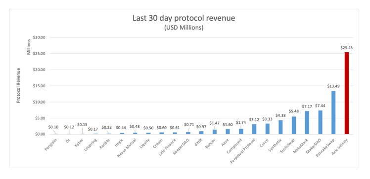 Last 30 day protocol revenue