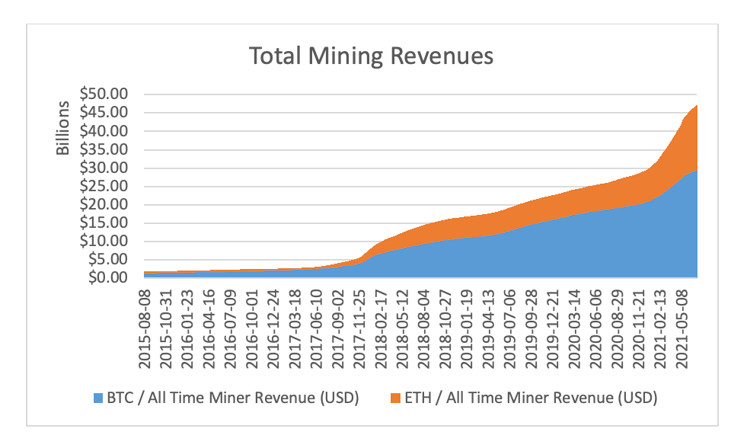 Total Mining Revenues