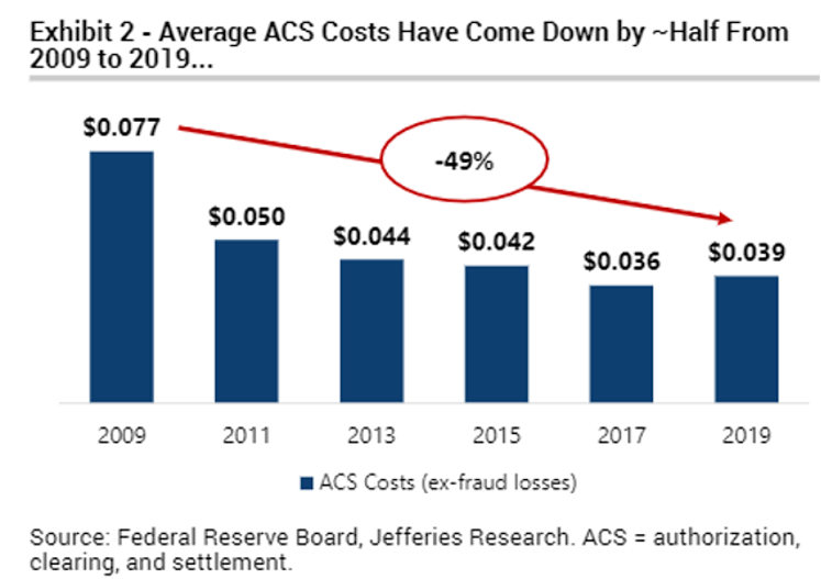 Average ACS Costs Have Come Down by ~Half from 2009 to 2019