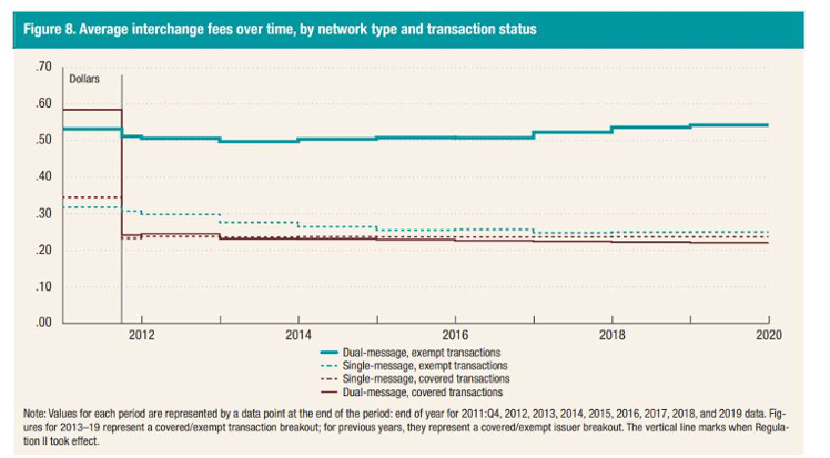 Average interchange fees over time, by network type and transaction status