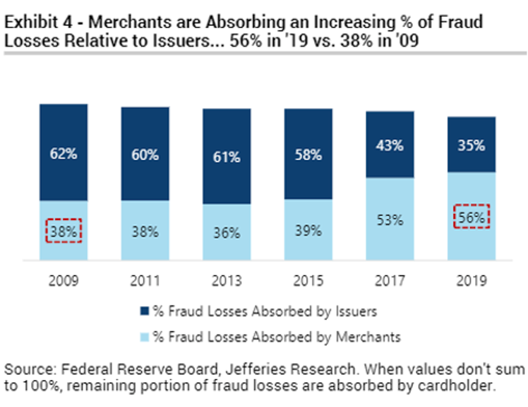 Merchants Are Absorbing an Increasing % of Fraud Losses Relative to Issuers
