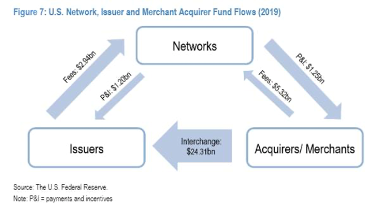 U.S. Network, Issuer and Merchant Acquirer Fund Flows