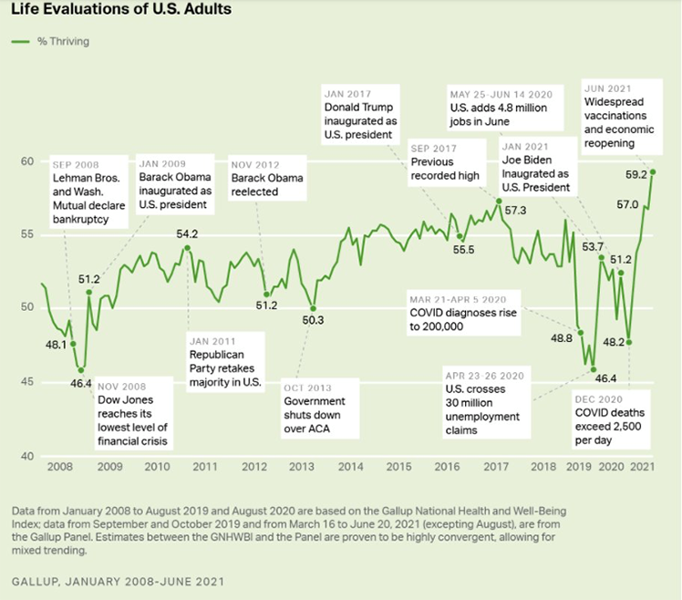 Life Evaluations of U.S. Adults