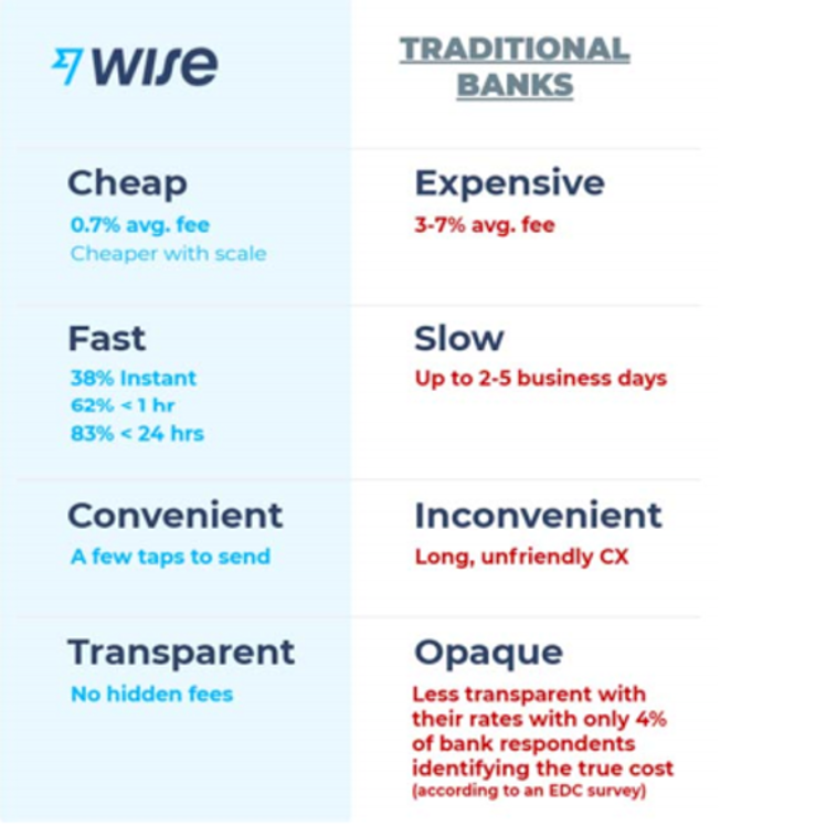 Wise comparison to traditional banks