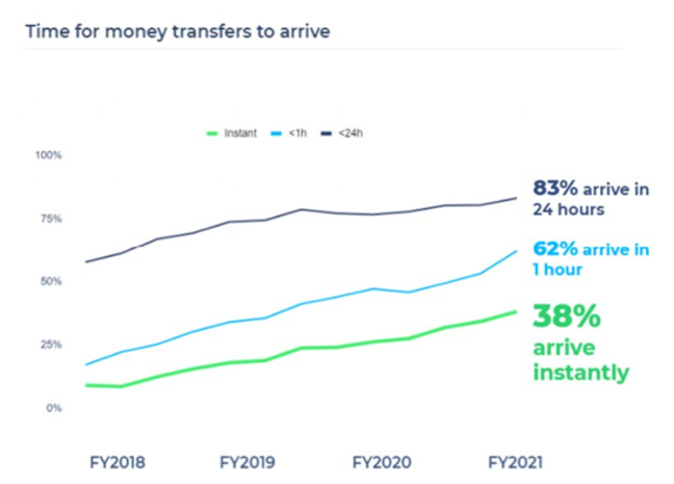 Wise: Time for money transfers to arrive