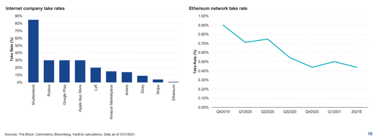 Internet company and Ethereum network take rates