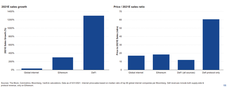 Estimated 2021 sales growth and price/sales ratio