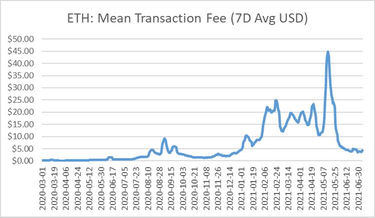 ETH Mean Transaction Fee