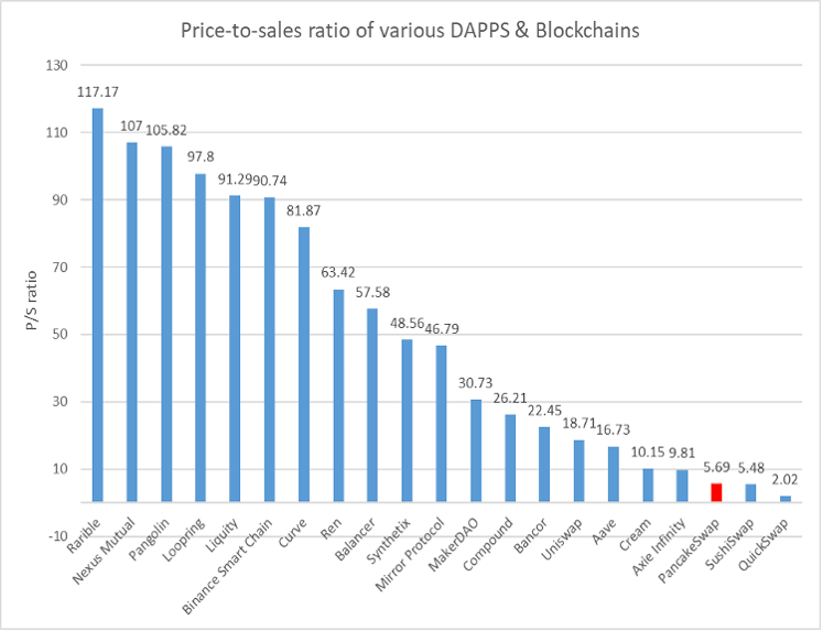 Price-to-sales ratio of various DApps and blockchains
