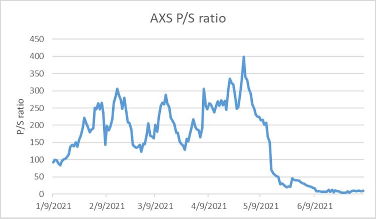 AXS P/S ratio