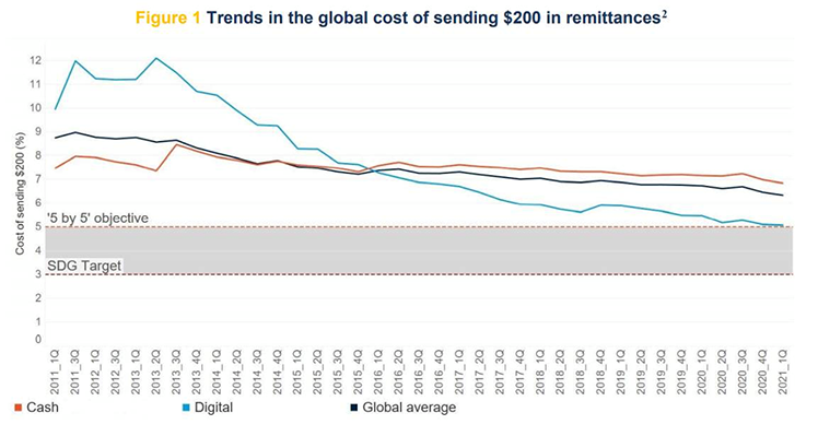 Trends in the global cost of sending $200 in remittances