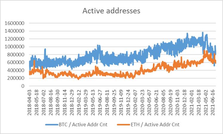 Active addresses