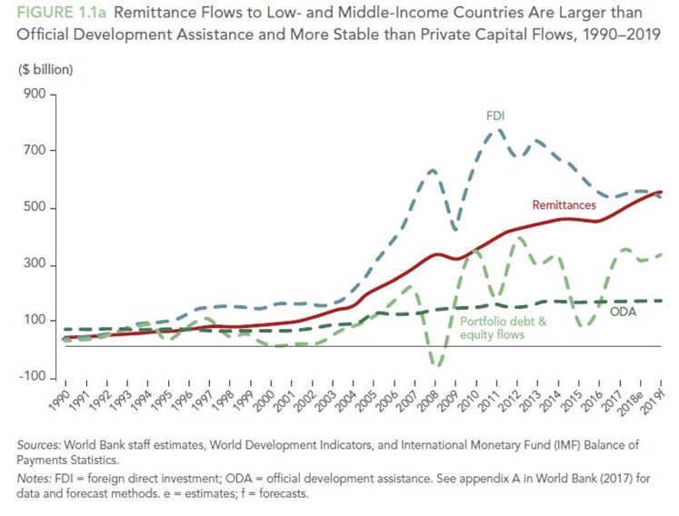 Remittance Flows to Low- and Middle-Income Countries Are Larger than Official Development Assistance and More Stable than Private Capital Flows, 2009-2019