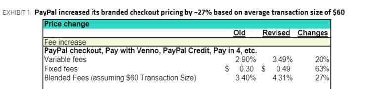 PayPal Price Hikes