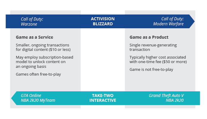 Two Different Approaches to the Game as a Service Model