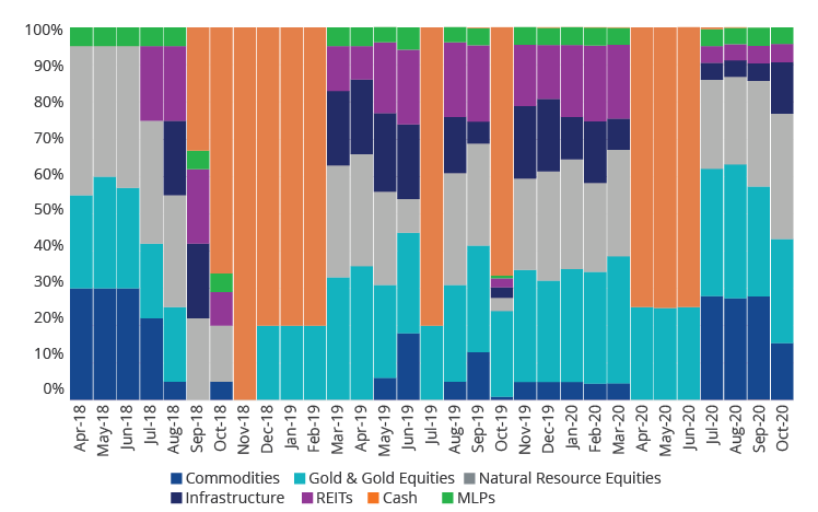 Real Asset Sector Allocations Since Inception