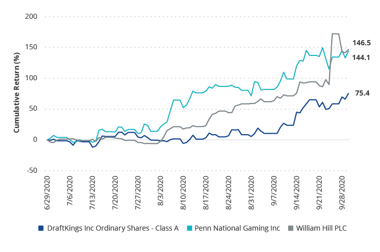 Lapping the Field: The Performance of Three Major Sports Betting Players