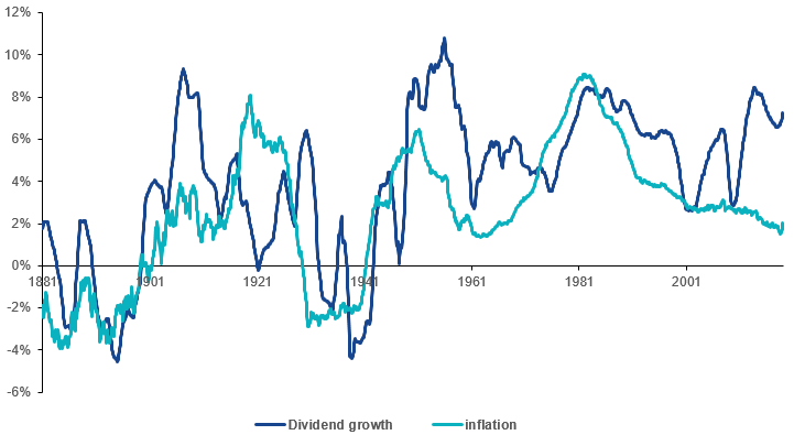 Dividends Have Historically Been a Good Inflation Hedge