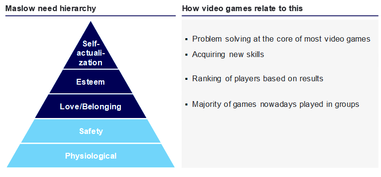 Relating Maslows human needs hierarchy to video games