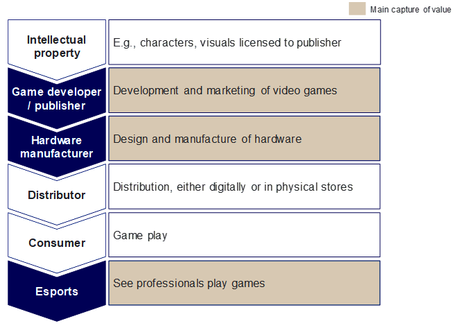 Value chain of video game industry