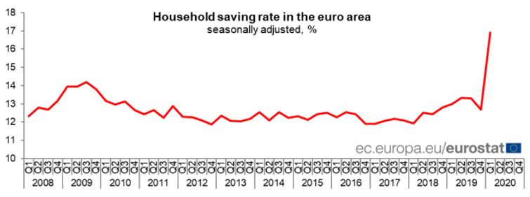 Seasonally adjusted household saving rate (in %)