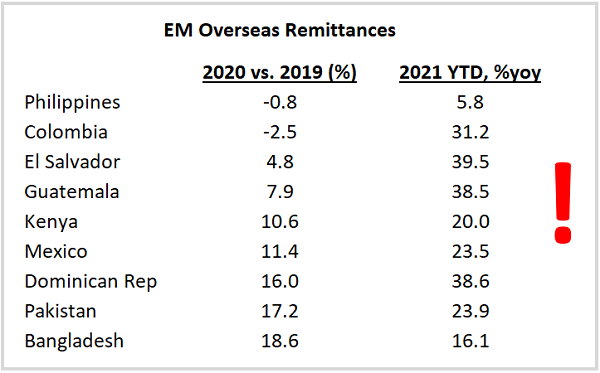 Chart at a Glance: Chart at a Glance: EM Overseas Remittances Going Strong