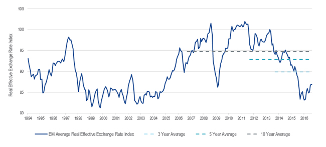 Emerging Markets Real Effective Exchange Rate Average
