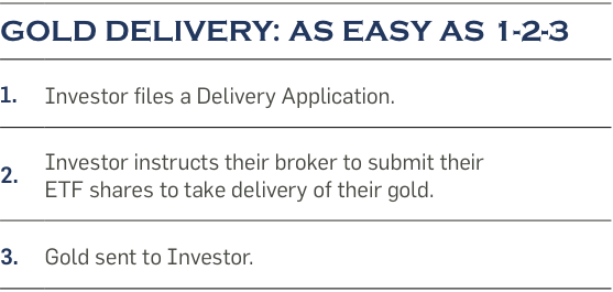 Gold Delivery as Easy As 1-2-3