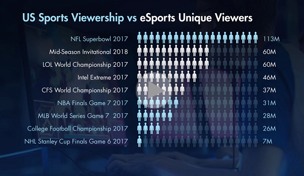 Capturing the Transformative Growth of eSports