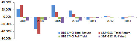 Calendar Year Total Return and Roll Return - 12-31-13