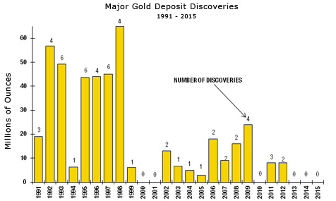 Gold-Mining Industry Discoveries