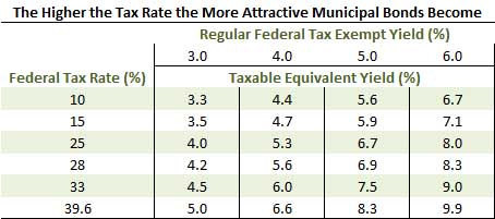 The Higher the Tax Rate the More Attractive Municipal Bonds Become Chart