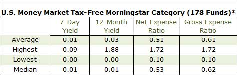 US Money Market Tax Free Morningstar Category Table