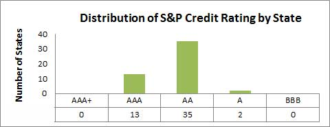 Distribution of S&P Credit Rating by State Table