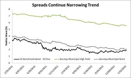 Spreads Continue Narrowing Graph