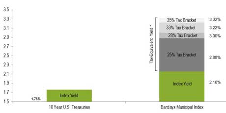 Comparative Yields on a Tax-Equivalent Basis Chart